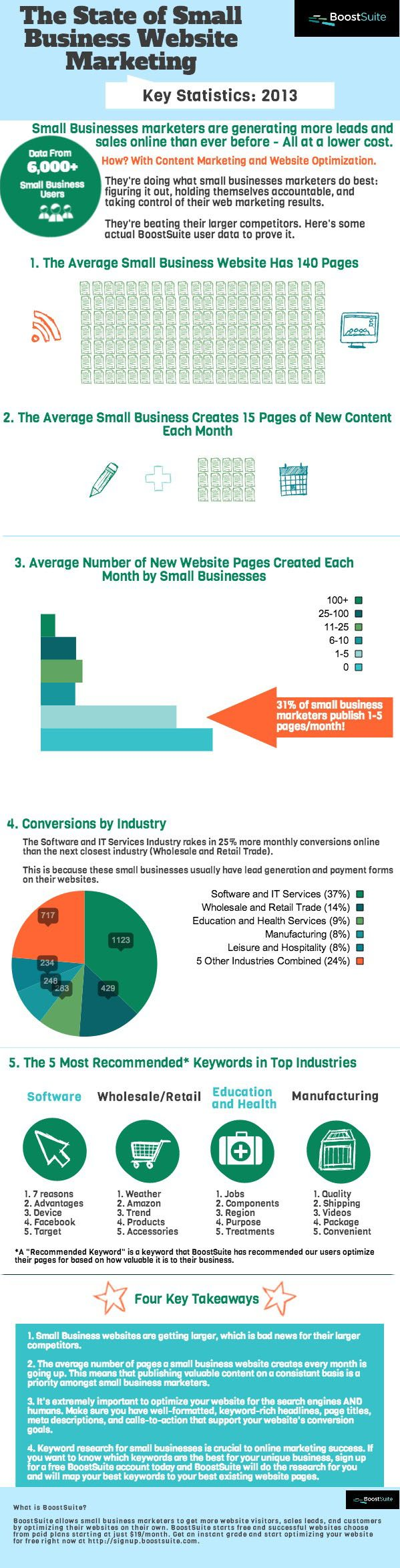 The State of Small Business Website Marketing – Infographic 1