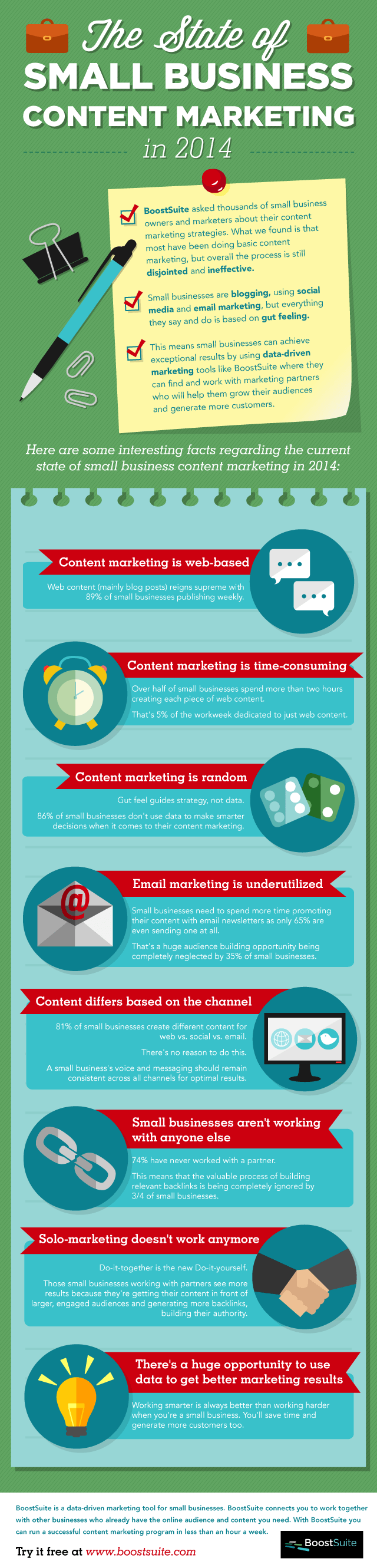 The State of Small Business Content Marketing in 2014 [Infographic] 1